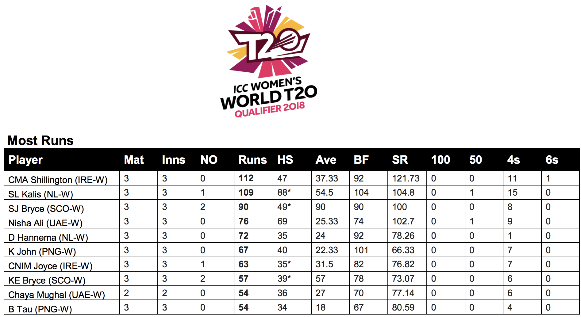 Kopi John and Brenda Tau in the Top 10 Run scorers at the ICC WWT20Q