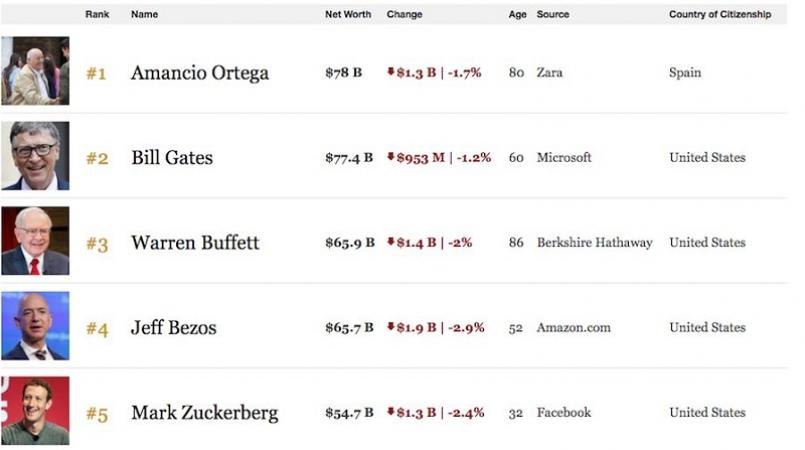 Bill Gates Is no longer the World's richest person