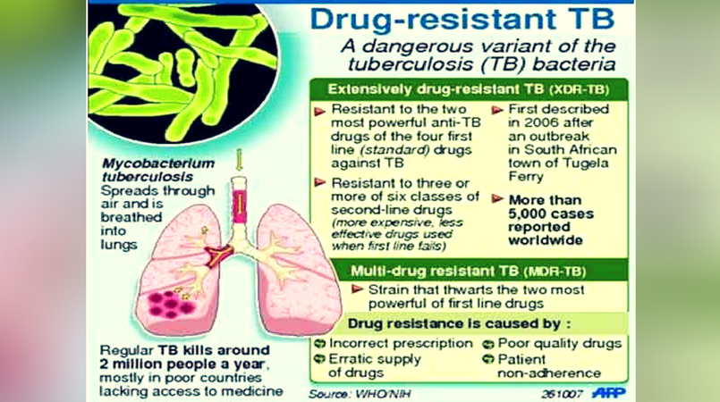 drug resistant tuberculosis Drug-resistant tb is a form of the disease in which the bacteria can't be killed off by the drugs commonly used for treatment this can happen when people don't complete the full course of treatment, when doctors or other medical personnel prescribe the wrong treatment, or when health care providers don't specify the correct length of .