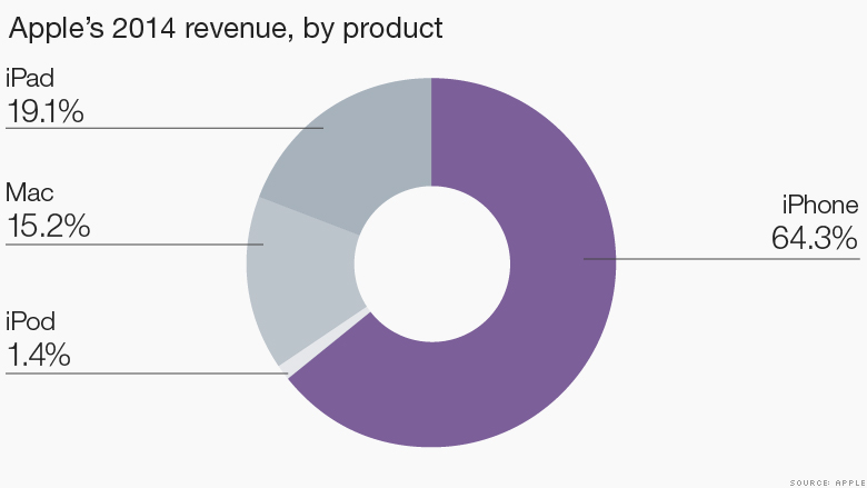 Apple's 2014 revenue, by product