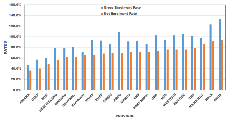 Figure 2: Gross and Net Enrolment Rates by Province, 2013