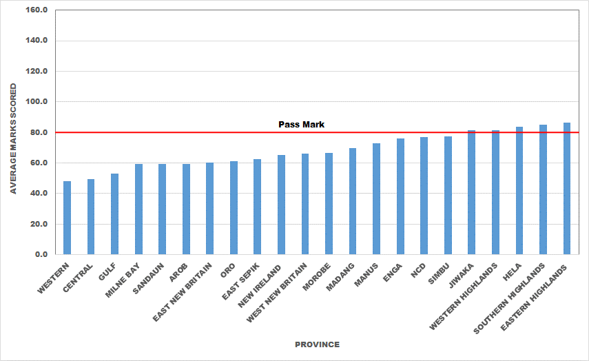 Figure 3: Grade 8 Students' Performance (Mean) in 2013 Basic Education Certificate Examination by Province.