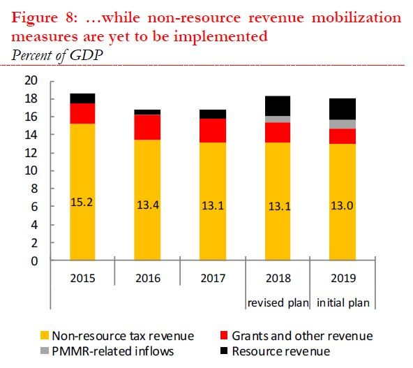The yellow colours in the columns indicate non-resource tax revenue as a share of GDP. Note that this figure has slightly fallen between 2017 and 2019 from 13.1 to 13.0 per cent of GDP – the Medium-Term Revenue Strategy which sought to increase this ratio is currently failing